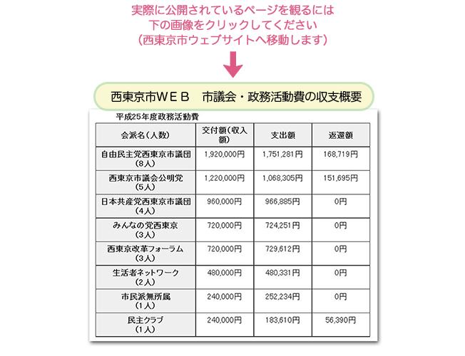 西東京市WEBの市議会・政務活動費の収支概要へ